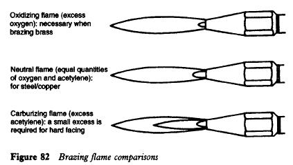 brazing-flame