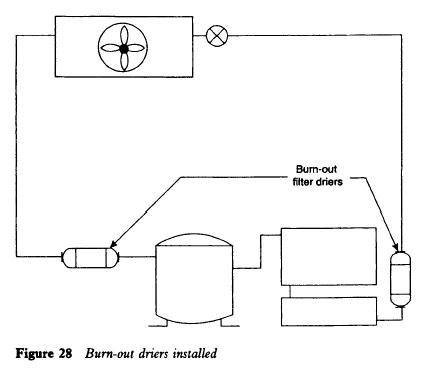 Burn-out driers installed
