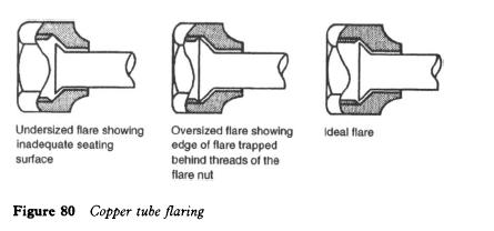 copper-tube-flaring