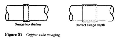 copper-tube-swaging