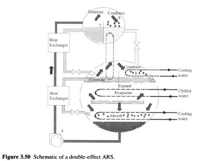 Double Effect Absorption Refrigeration Systems ... on