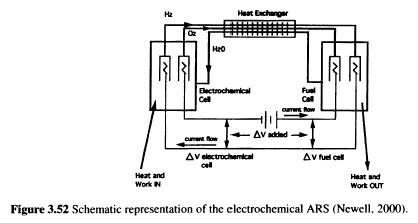 electrochemical-ars