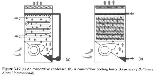 Refrigerating Cooling Towers Refrigerator Troubleshooting
