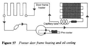 Freezer door flame heating and oil cooling