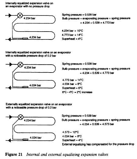 Internal and external equalizing expansion valves