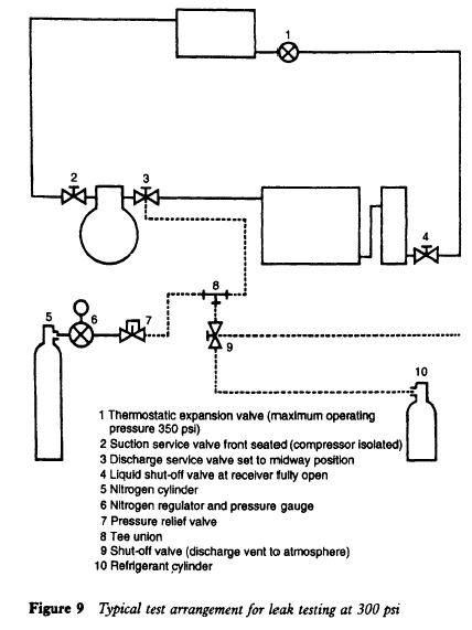 Typical test arrangement for leak testing at 300 psi