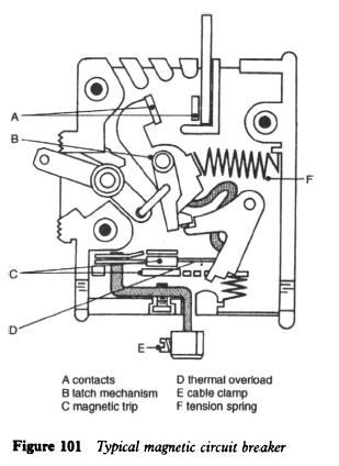 magnetic-circuit-breaker
