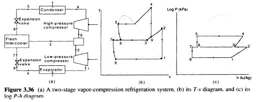 multistage-refrigeration