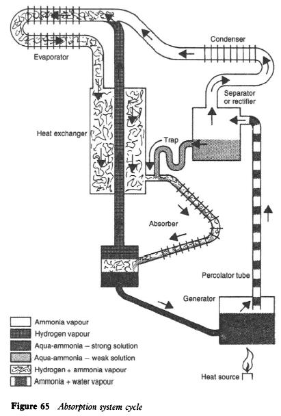 refrigerator absorption system gas valve wiring diagram gas valve parts wiring diagram ~ odicis Millivolt Gas Valve Troubleshooting at bakdesigns.co