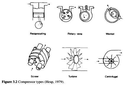 Compressor types (Heap, 1979).