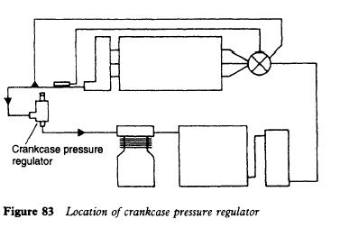 Location of crankcase pressure regulator