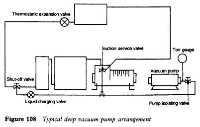 Typical deep vacuum pump arrangement