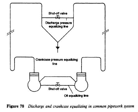 Discharge and crankcase equalizing in common pipework system
