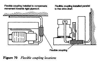Flexible coupling locations