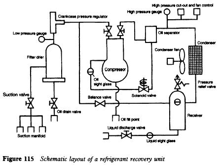 Schematic layout of a refrigerant recovery unit