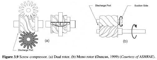 Screw compressor, (a) Dual rotor, (b) Mono rotor (Duncan, 1999) (Courtesy ofASHRAE).