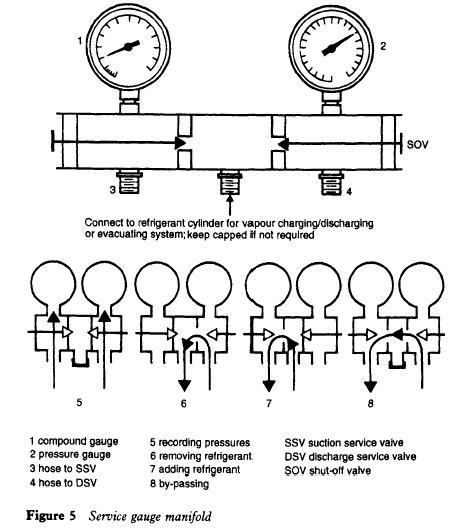 Service gauge manifold