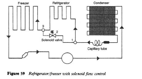 Refrigerator/freezer with solenoid flow control