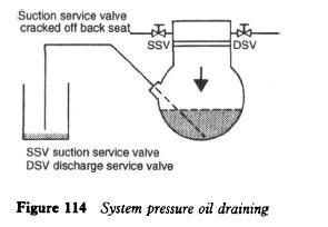 refrigerator-system-pressure-oil-draining