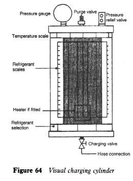 Visual charging cylinder