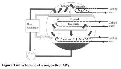 single-effect-ars