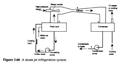 steam-jet-refrigeration-system