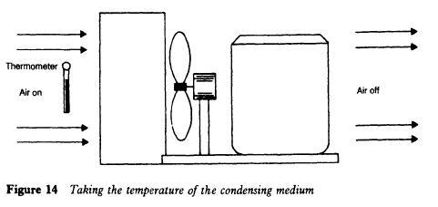 Taking the temperature of the condensing medium