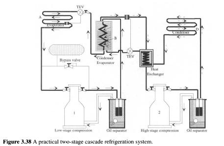 A practical two-stage cascade refrigeration system.