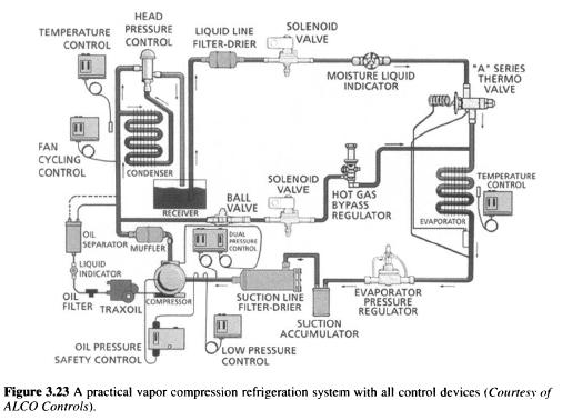 A practical vapor compression refrigeration system with all control devices (Courtesy of ALCO Controls).