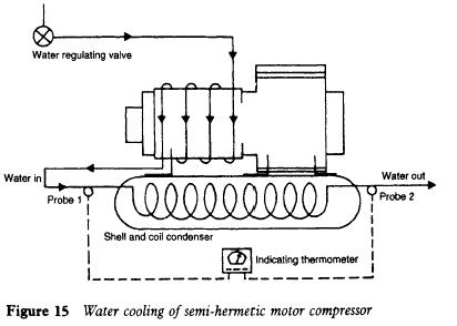 Water cooling of semi-hermetic motor compressor