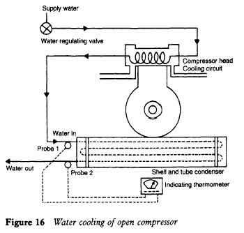 Water cooling of open compressor