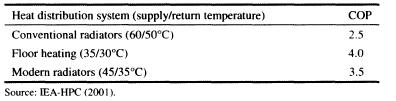 Table 4.5 Example of how the COP of a water-to-water heat pump varies with the distribution/return temperature.
