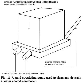 acid-circulating-pump