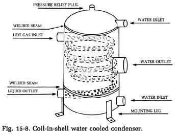 coil-water-cooled