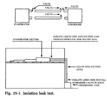 isolation-leak-test