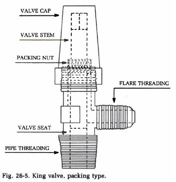 king-valve