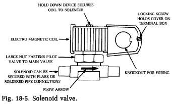 solenoid-valve