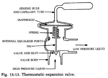 Refrigerator Thermostatic Expansion Valve Refrigerator