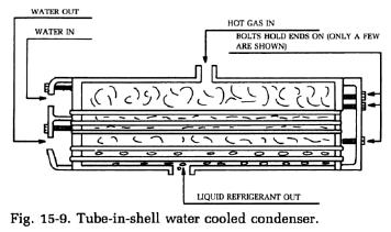 tube-water-cooled