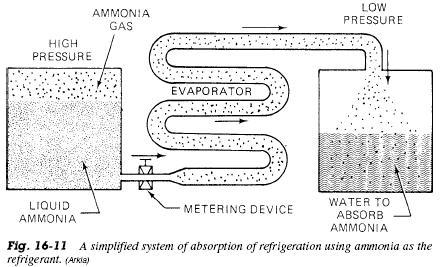 Room Air Conditioner Non Vented