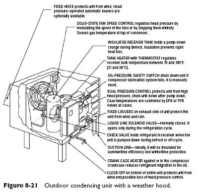 tecumseh condensing unit wiring diagram trane condensing unit wiring diagram condenser | refrigerator troubleshooting diagram #12