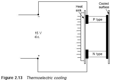 Thermoelectric cooling   Refrigerator Troubleshooting    Diagram